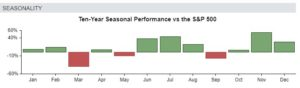 Seasonality chart depicting Nio's (NIO) ten-year seasonal performance vs. the S&P 500