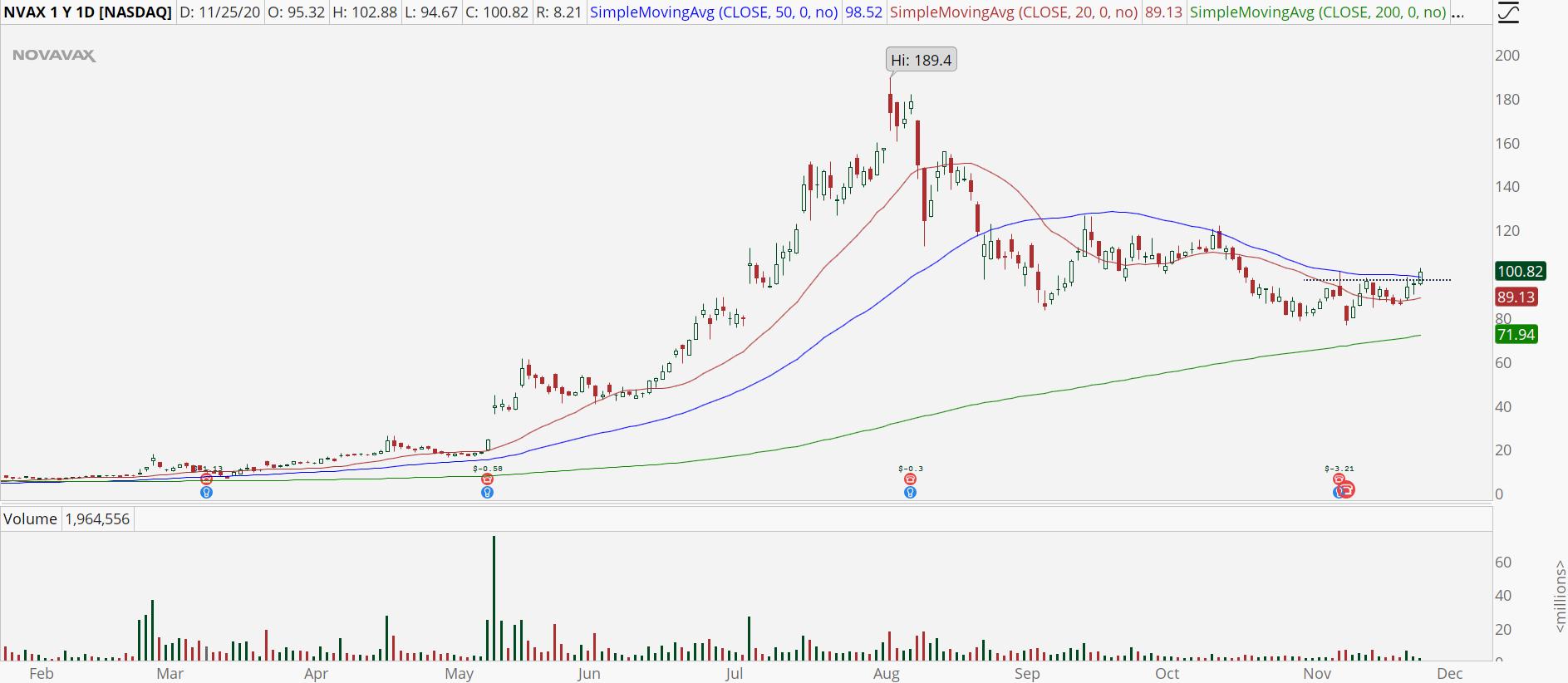 Novavax (NVAX) chart showing upside break of 50 MA