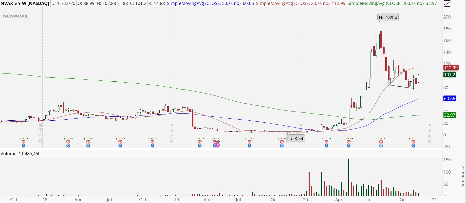 Novavax (NVAX) weekly chart with slowing momentum