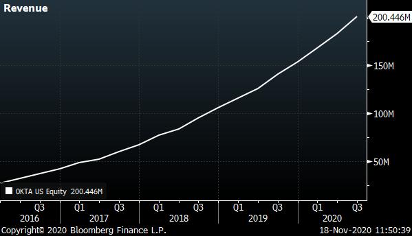 A chart showing Okta's (OKTA) revenue from 2016 to 2020.
