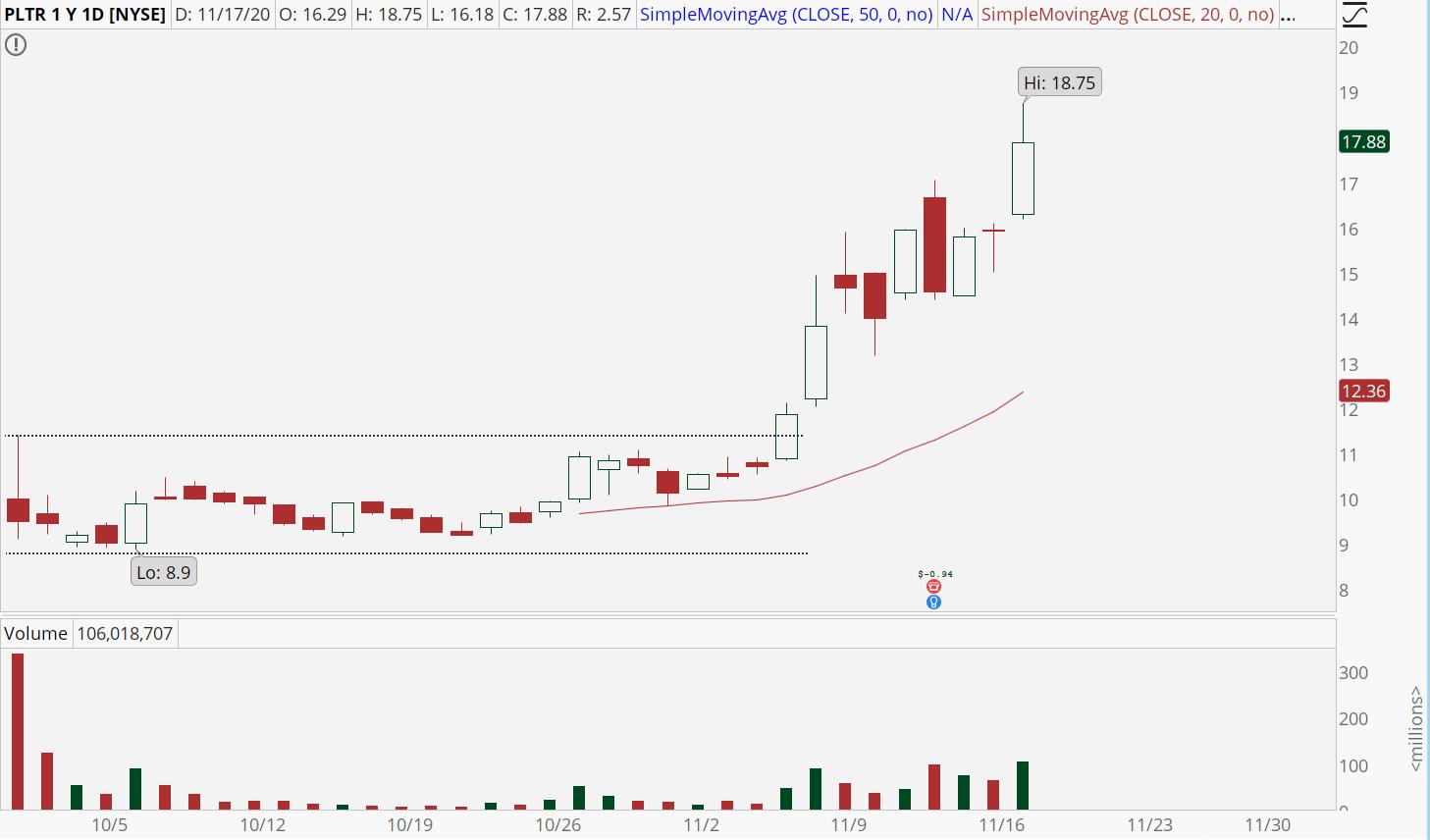 Palantir (PLTR) stock with powerful momentum