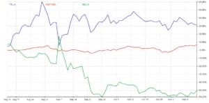 Chart shows the stock performance of Nikola (NASDAQ:NKLA) stock.