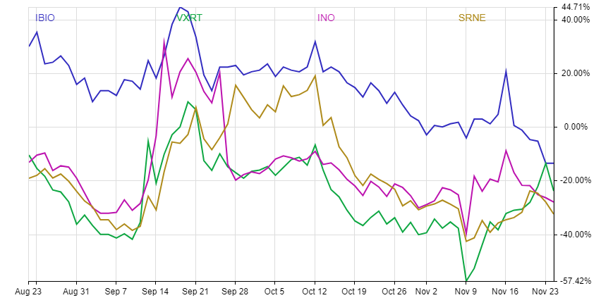 Chart shows the performance of Sorrento (NASDAQ:SRNE) stock versus other biotech stocks.