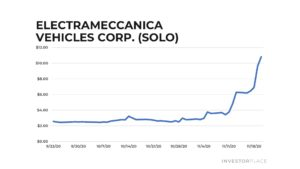 Chart of SOLO stock