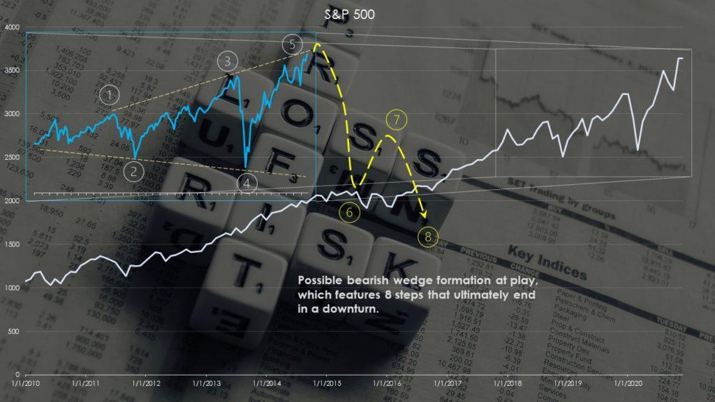 Broadening wedge in the S&P 500 index