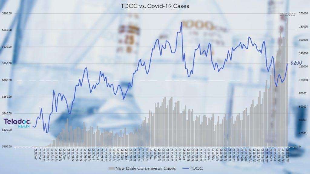 TDOC vs. Covid-19 cases