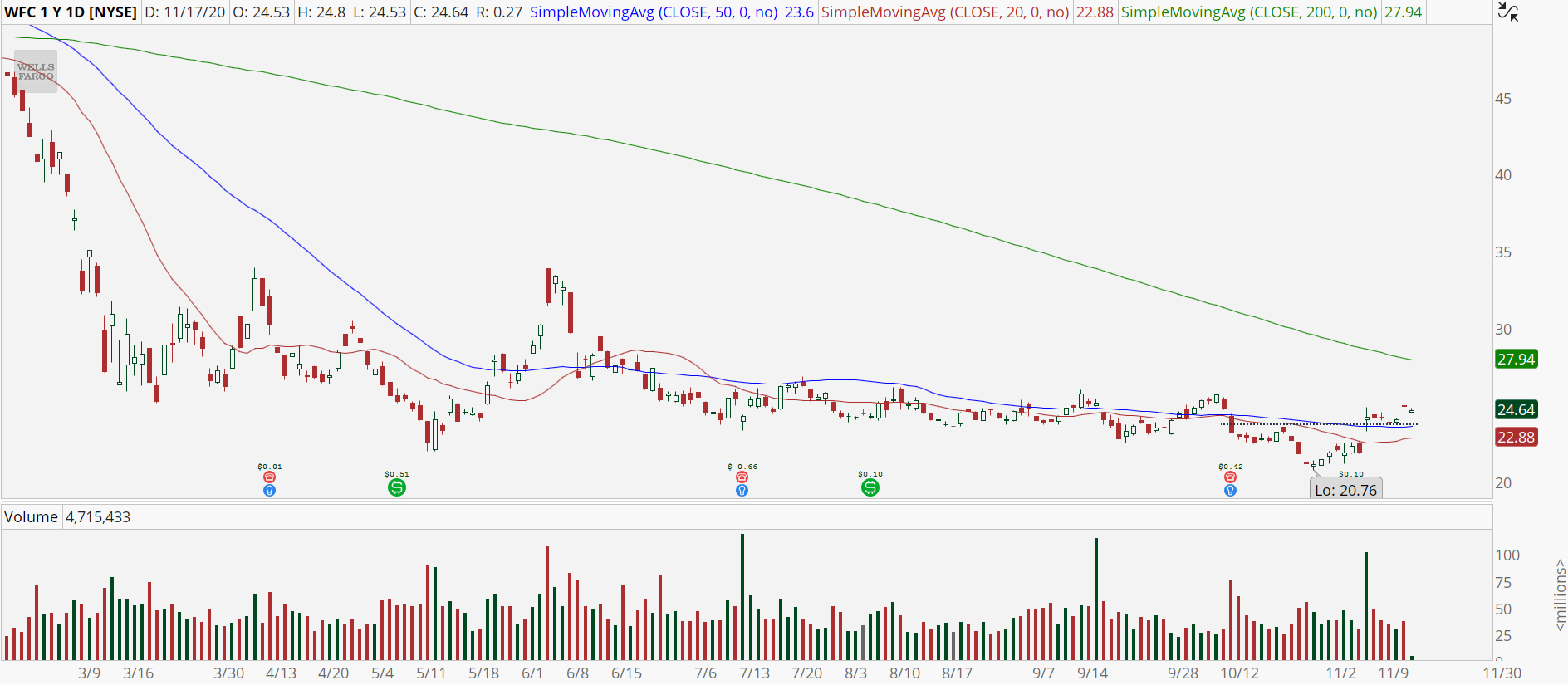 Wells Fargo (WFC) chart showing bullish trend reversal