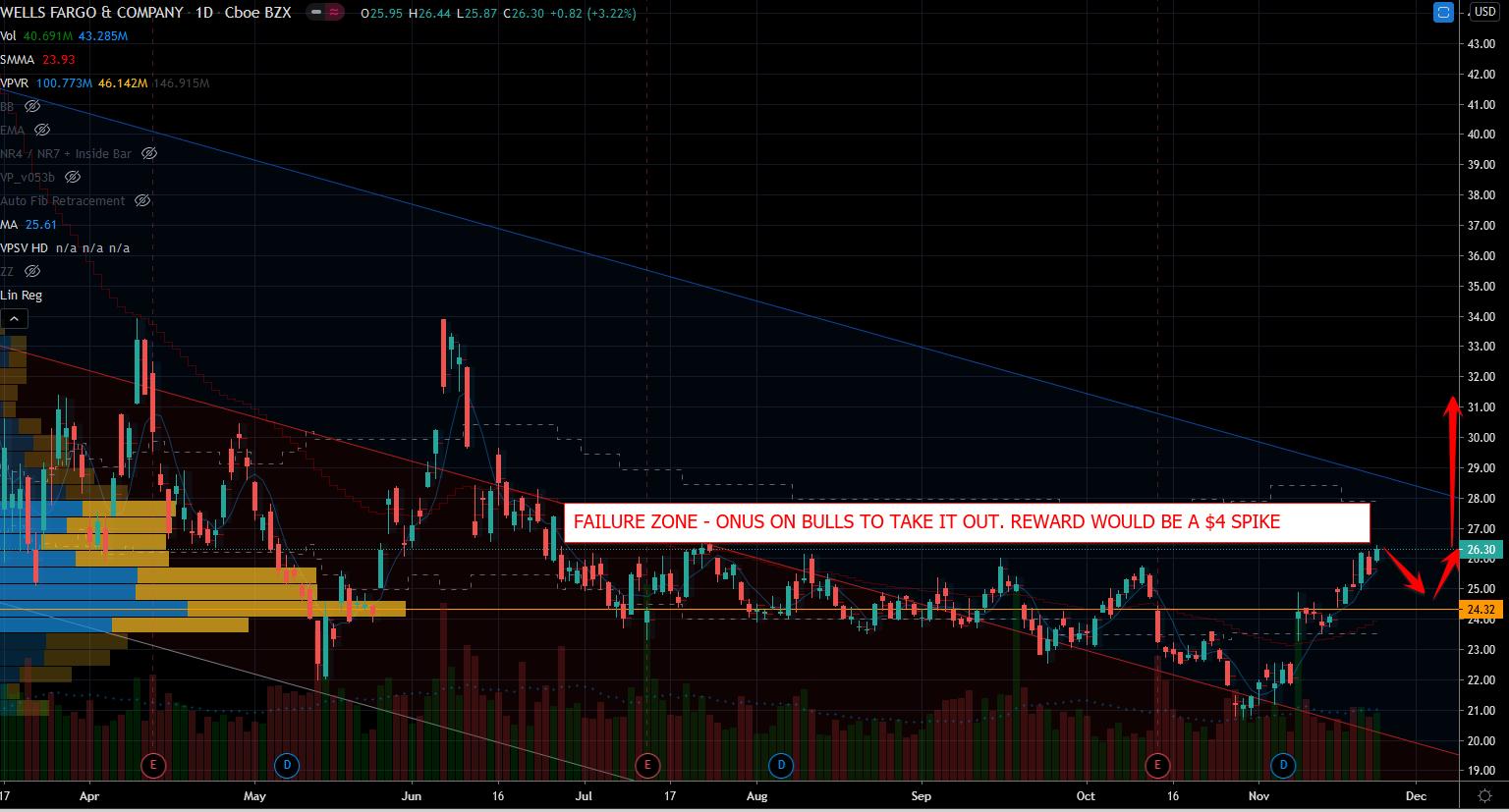 Wells Fargo (WFC) Stock Showing Failure Zone