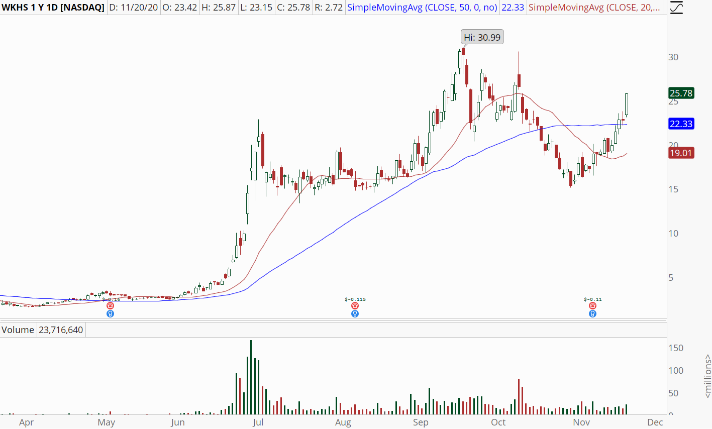 Workhorse (WKHS) stock chart showing break above 50-day moving average
