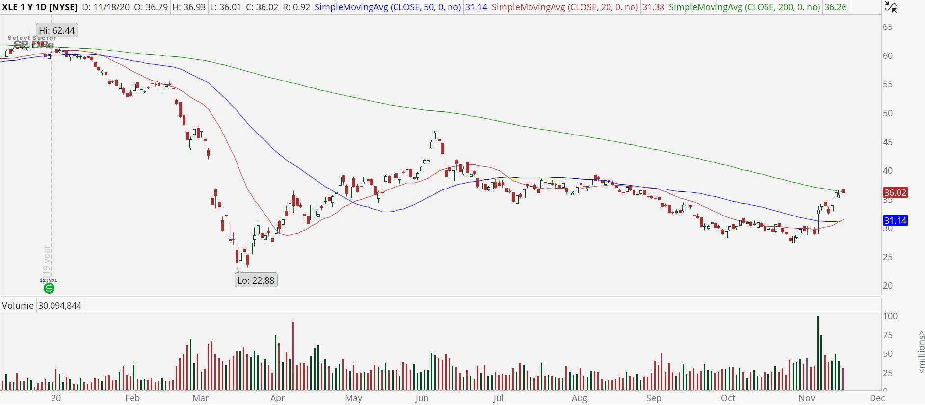 Energy Sector (XLE) chart showing bullish trend reversal