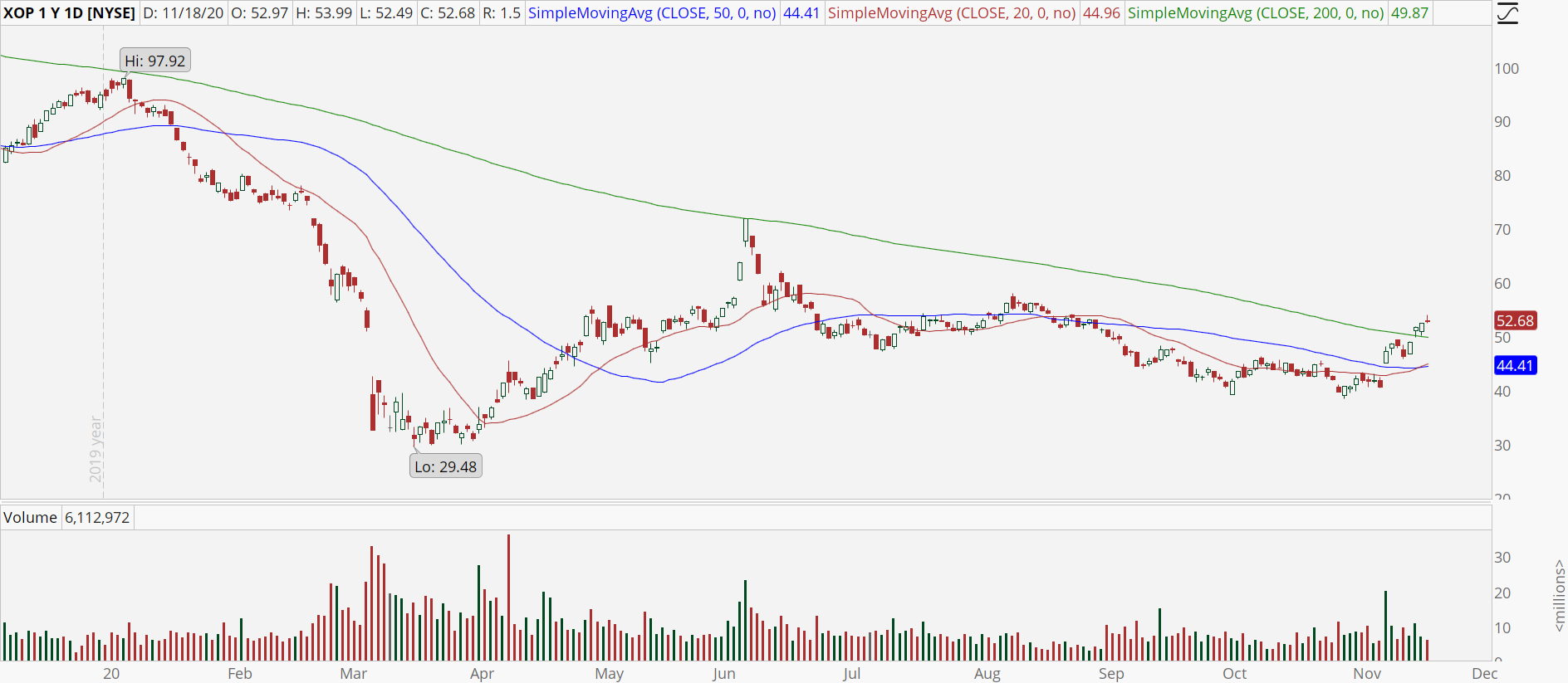 Oil & Gas ETF (XOP) chart with upside break of 200-day moving average