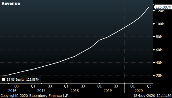A chart showing Zscaler's (ZS) revenue from 2016 to 2020.