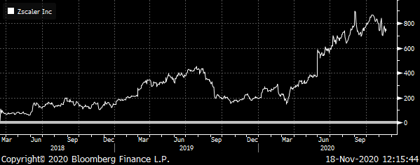 A chart showing the total return for Zscaler (ZS) from 2018 to 2020.
