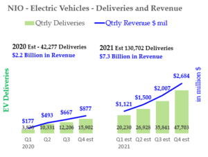 12-11-20 - Nio Stock - Forecasts for 2020 and 2021
