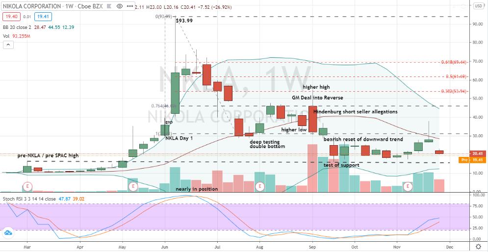 Nikola (NKLA) price chart warning, let the buyer beware