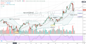 Alibaba (BABA) corrective move challenging pattern support
