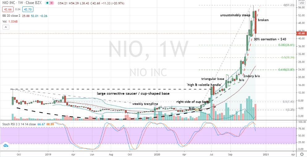 Nio (NIO) typical corrective move in progress