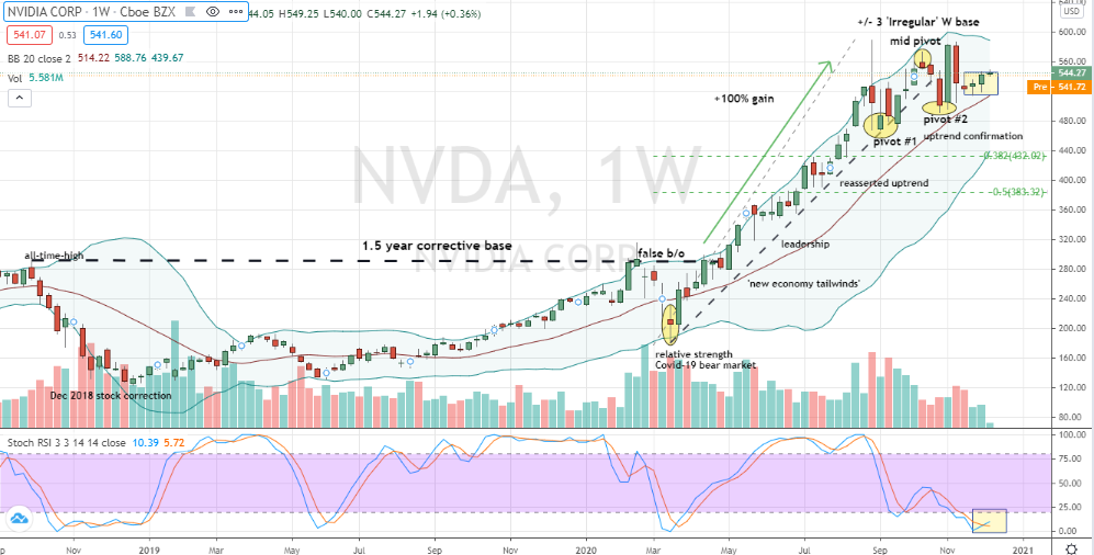 Nvidia (NVDA) irregular W base with lateral congestion breakout underway