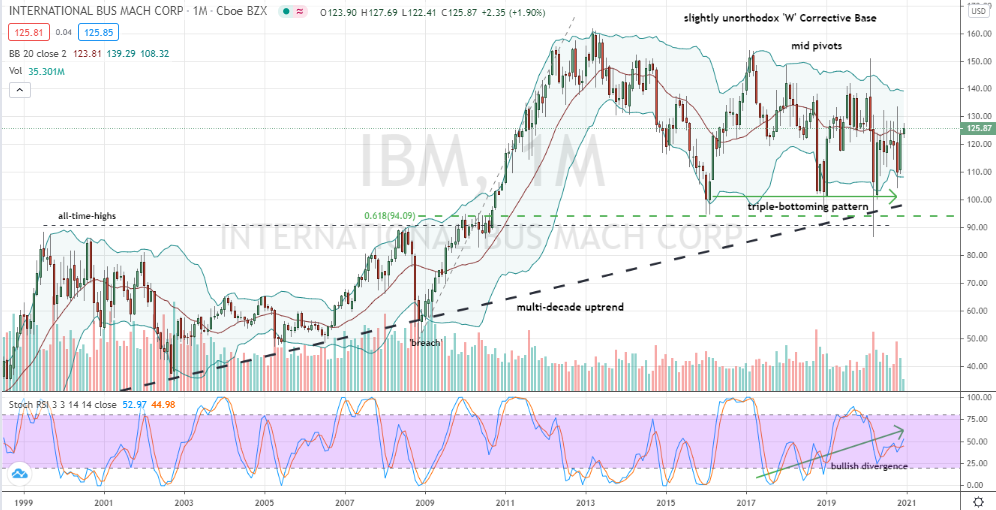 International Business Machines (IBM) monthly buy off key support