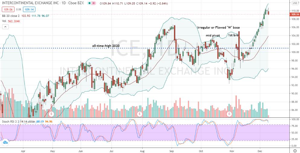 """Intercontinental Exchange (ICE) flawed """"W"""" pattern breakout"""