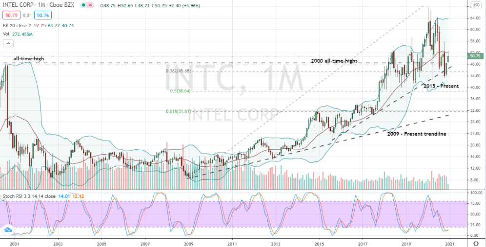 Intel (INTC) monthly chart key reversal confirmed