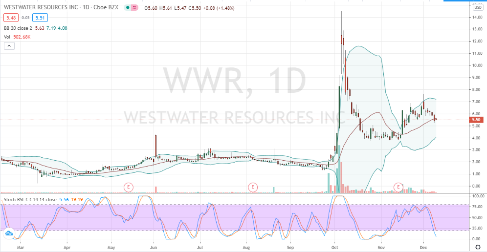 Westwater Resources (WWR) a pullback to avoid
