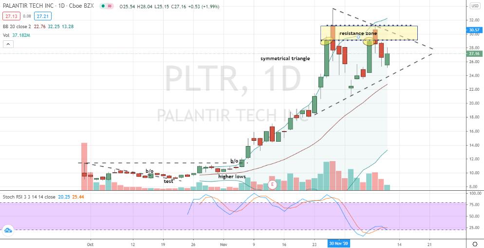 Palantir Technologies (PLTR) symmetrical bullish triangle breakout expected
