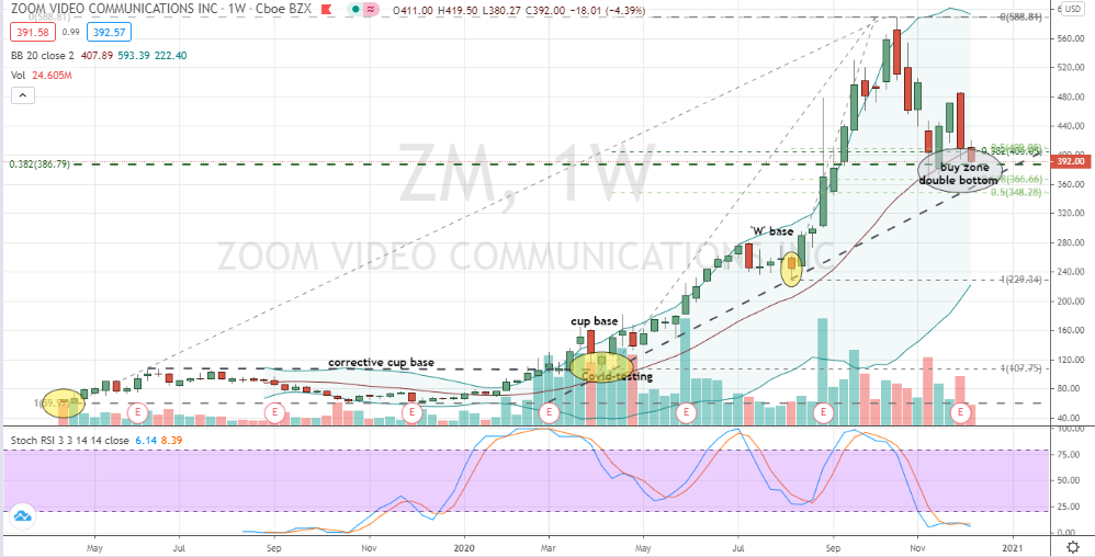 Zoom Video (ZM) classic double bottom correction currently in play
