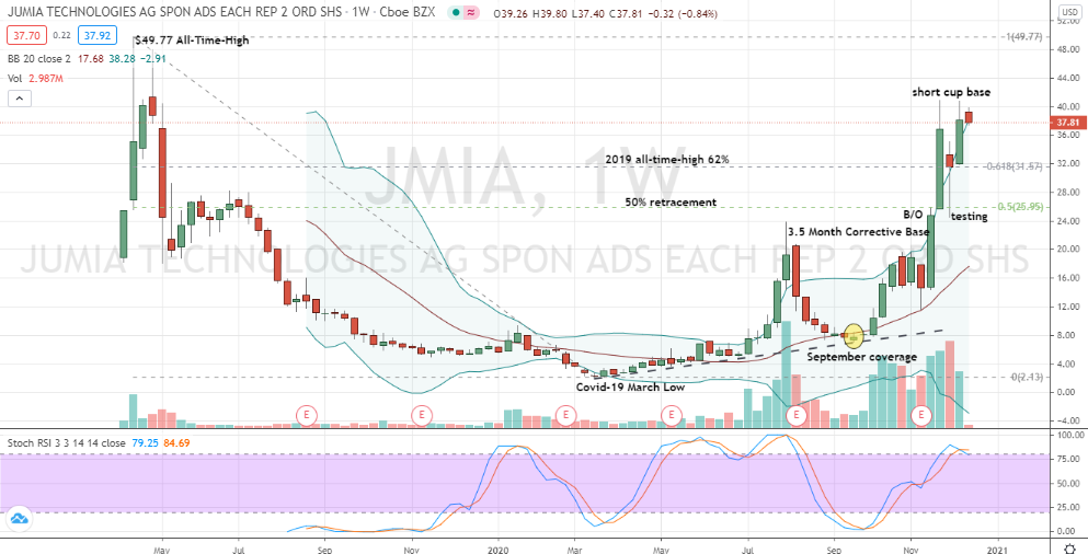 Jumia (JMIA) well-positioned momentum-based short cup pattern developing