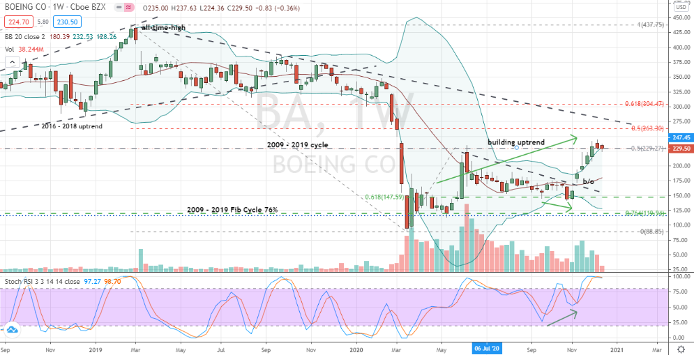 Boeing (BA) consolidation pattern before breakout to fresh relative highs