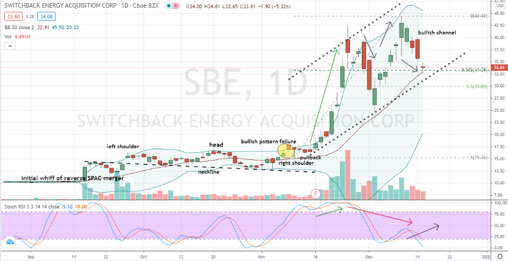 Switchback Energy (SBE) corrective pullback for short-term traders