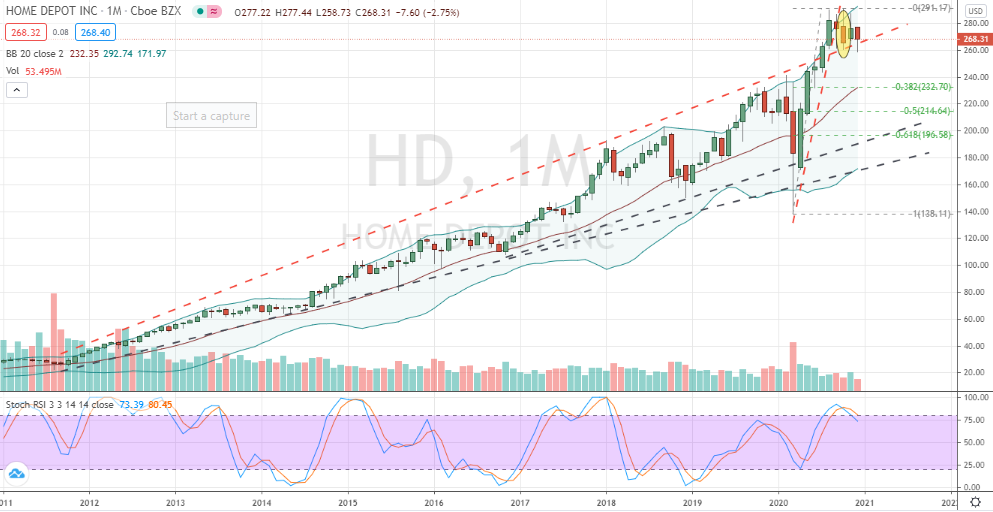 Home Depot (HD) precarious monthly chart top has formed