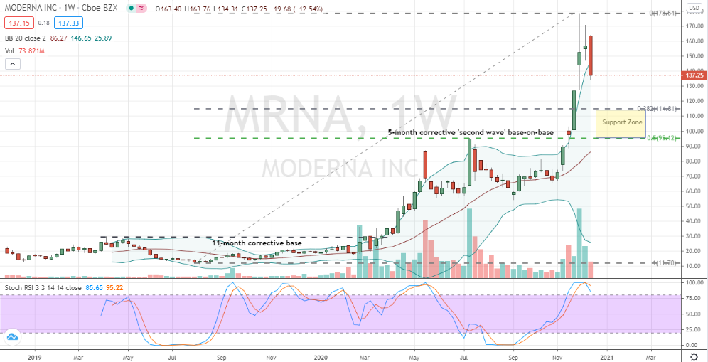 Moderna (MRNA) weekly topping and sell-the-news pattern