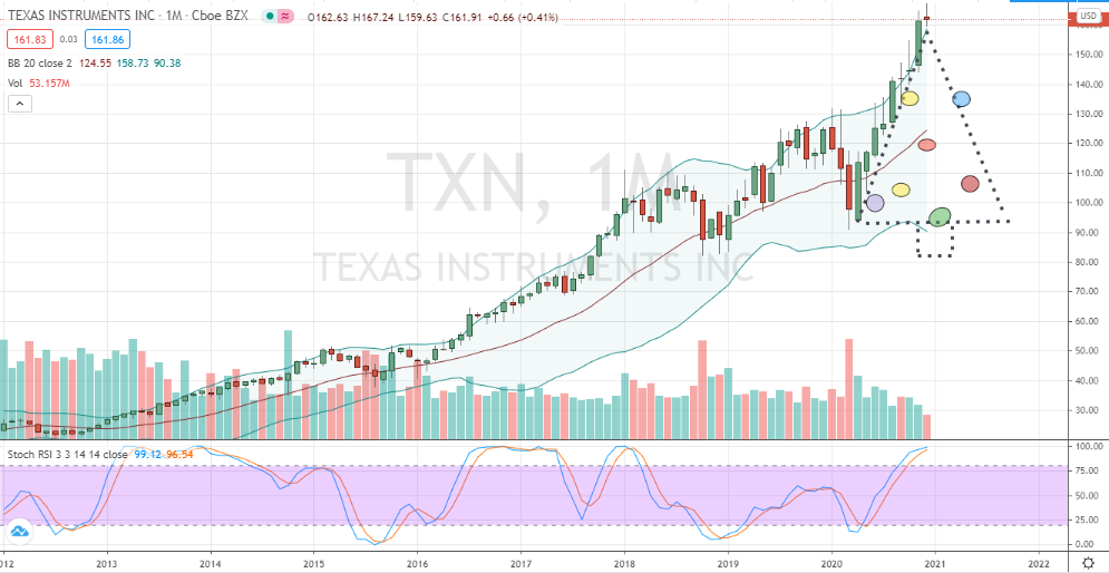 Texas Instruments (TXN) monthly bearish Christmas Tree topping pattern
