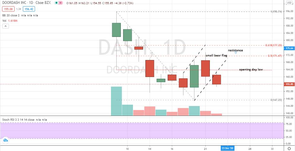 DoorDash (DASH) bear flag confirmation to new lows