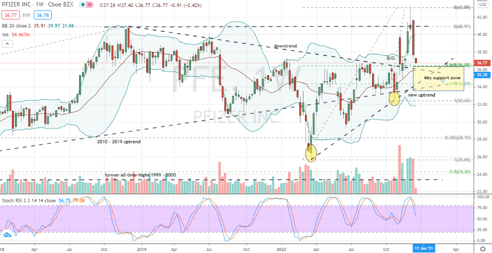 Pfizer (PFE) challenging critical support zone for buying