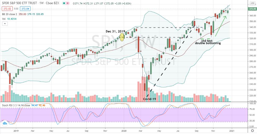 S&P 500 (SPY) trending higher