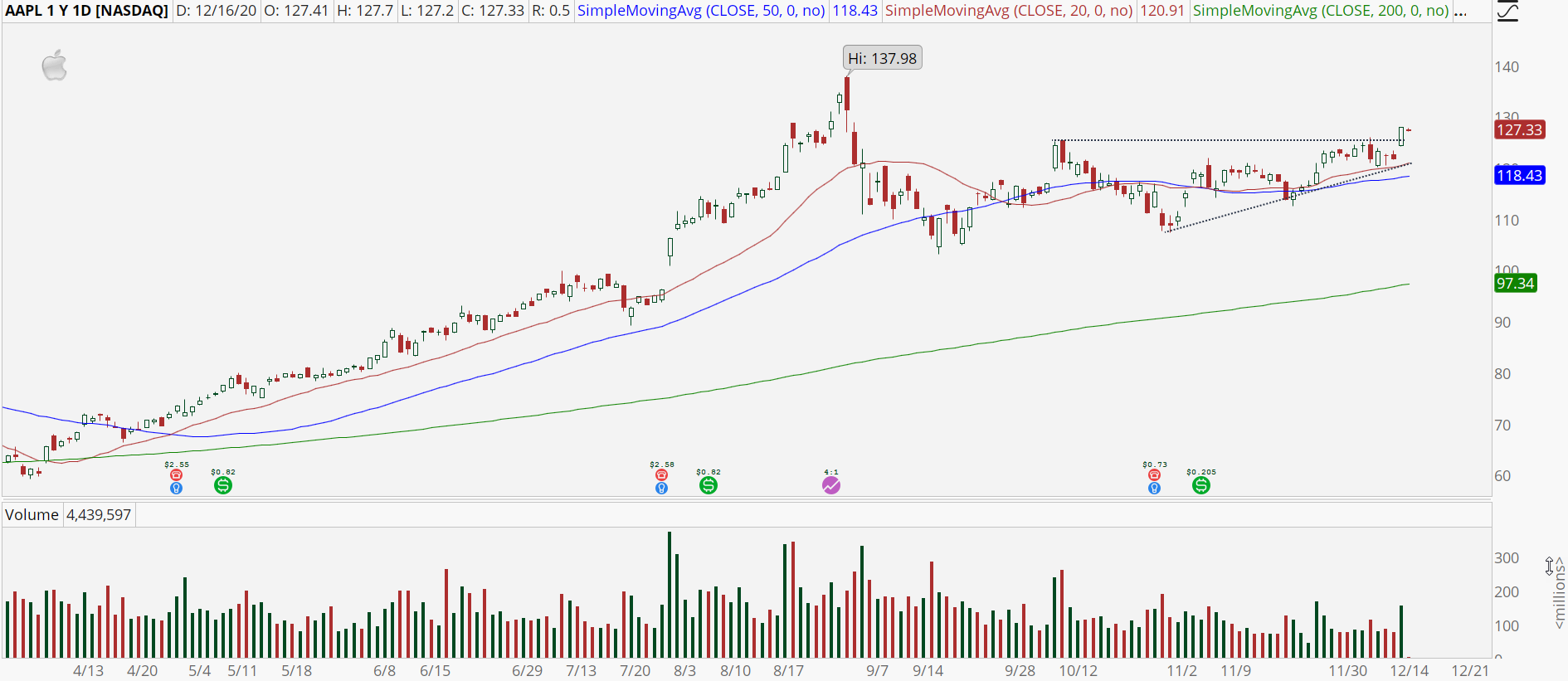 Apple (AAPL) chart with bull breakout