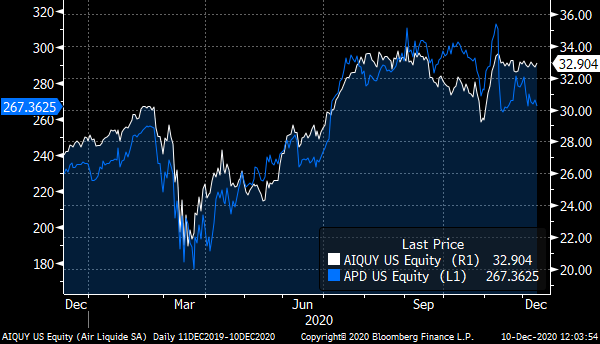 A chart showing the price of Air Liquide (AIQUY) & Air Products (APD) over the past year.