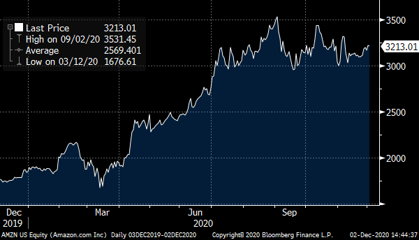 A chart showing the Amazon (AMZN) stock price from late 2019 to late 2020.