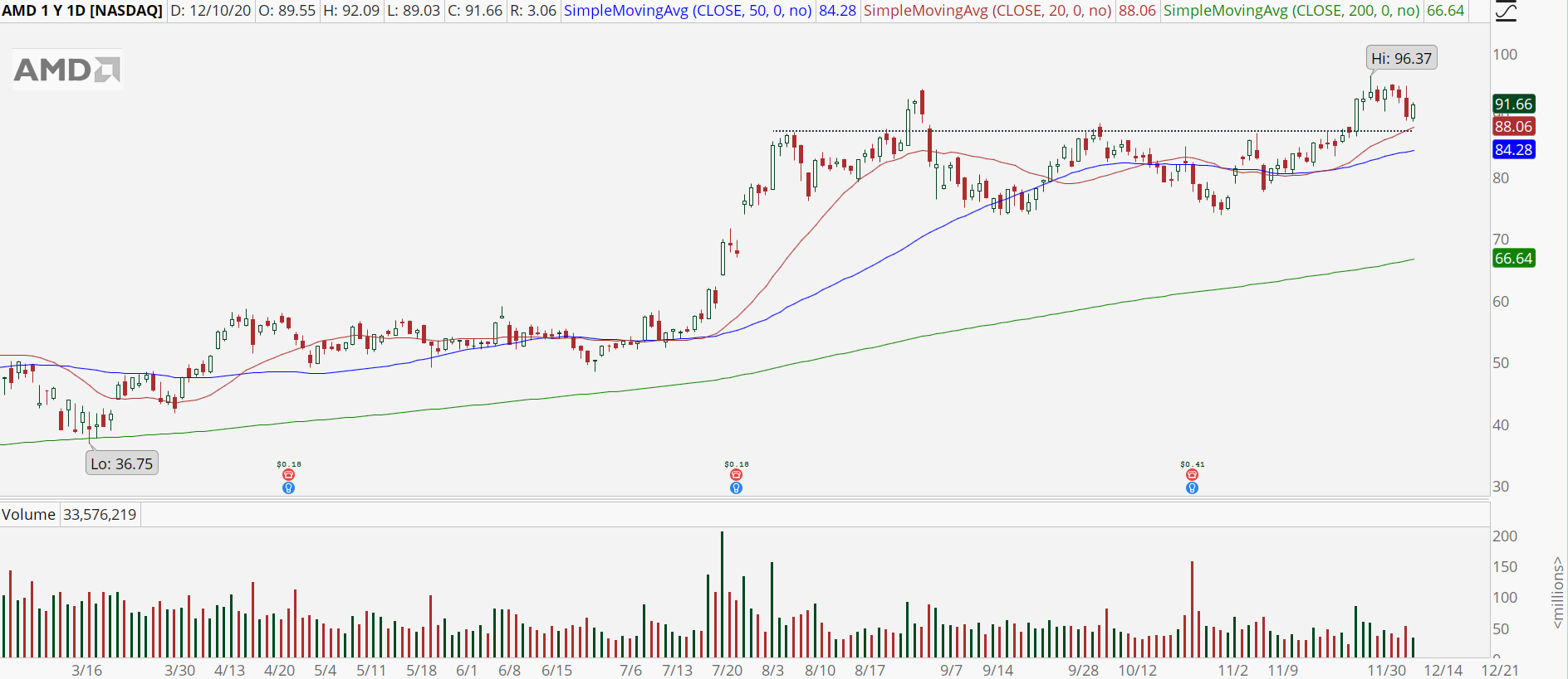 Advanced Micro Devices (AMD) stock chart with bull retracement