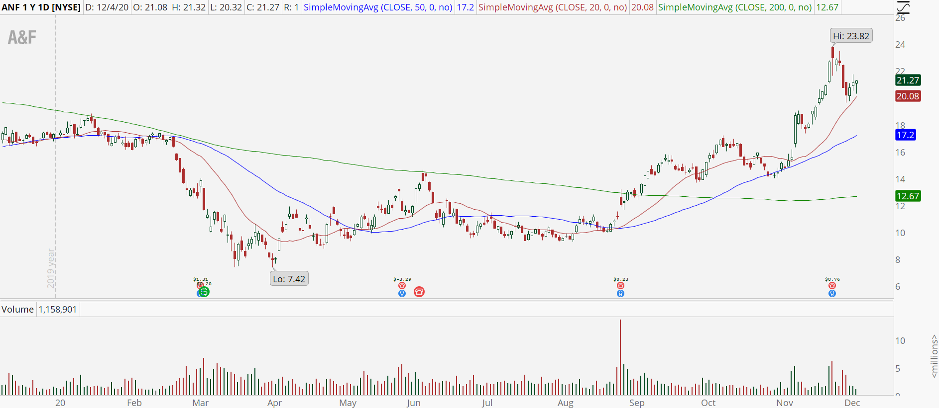 Abercrombie & Fitch (ANF) chart showing bull retracement
