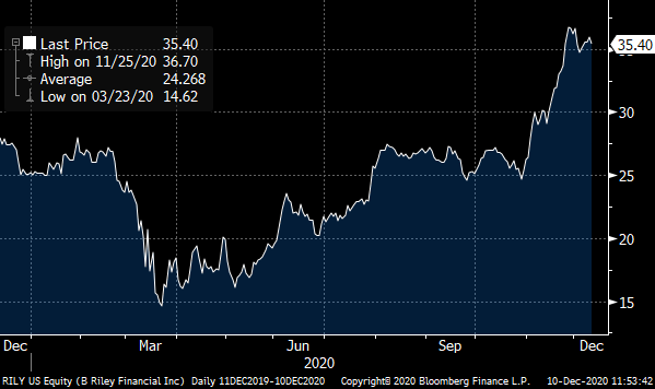 A chart showing the price of B. Riley (RILY) over the past year.