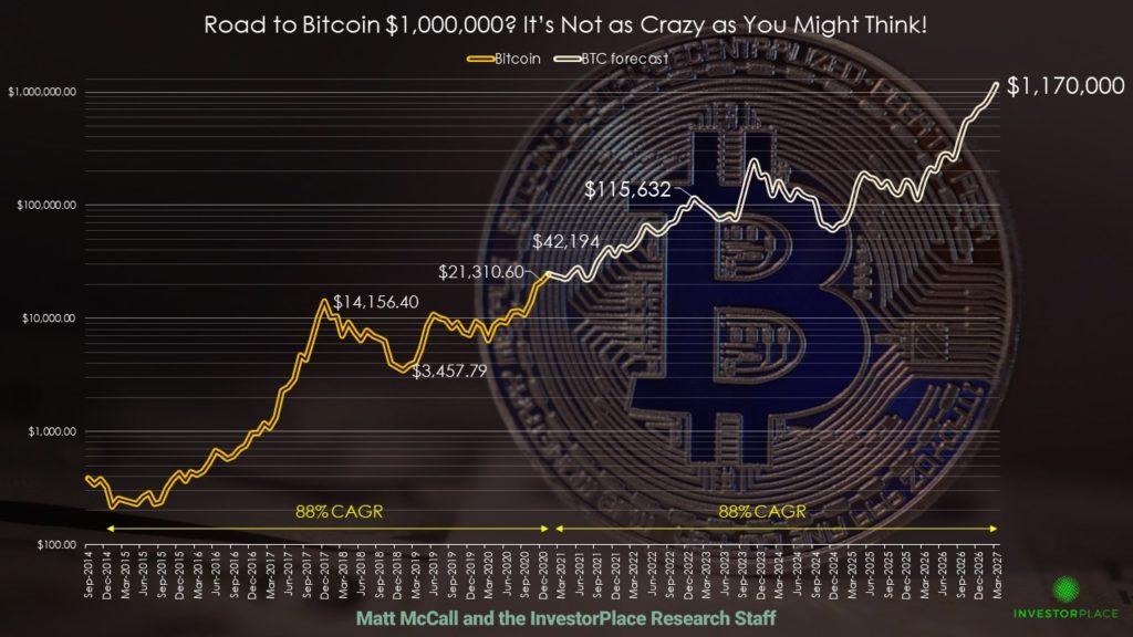 bitcoin 1000000