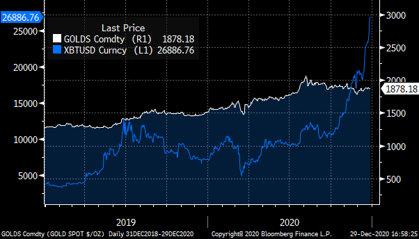 A chart showing the prices of Bitcoin (XBTUSD, Blue) and Gold Spot (GOLDS, White) in 2019 and 2020.