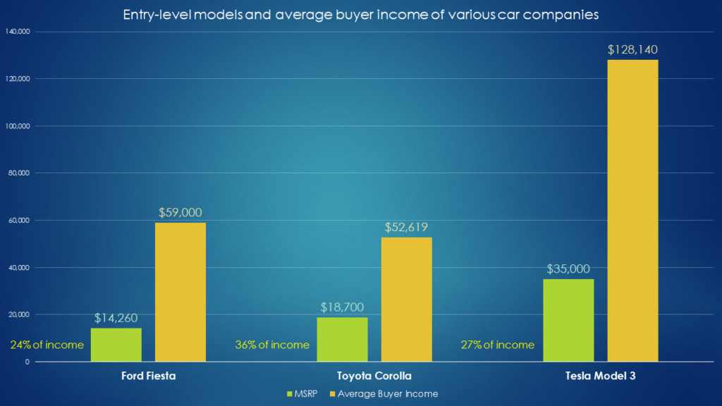 Average buyer income of popular car models