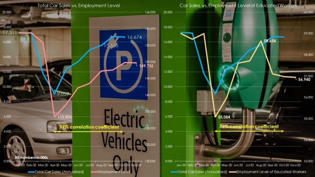 Total car sales vs. employment levels