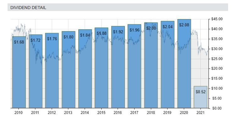 Chart Shows Dividend Growth of AT&T (NYSE:T) Stock