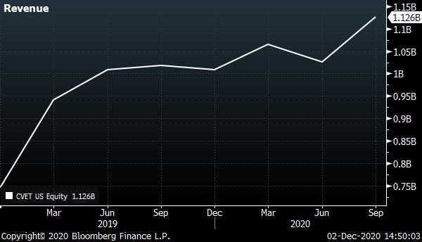 A chart showing Covetrus' (CVET) revenue from February 2019 through September 2020.