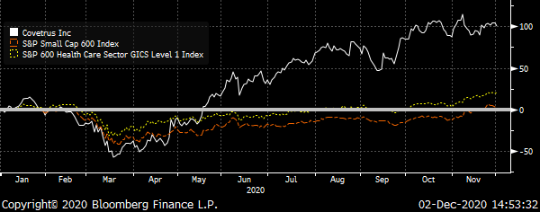 A chart showing the Covetrus, S&P Small Cap 600 and S&P 600 Health Care Indexes Total Return during 2020.